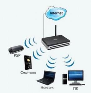 настроить Wi Fi интернета